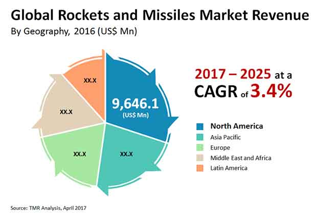 rockets missiles market