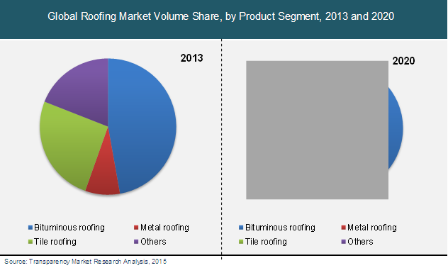 roofing-market