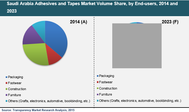 saudi-arabia-adhesives-tapes-market