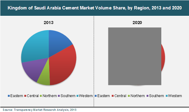 Saudi Arabia Cement Market to Exhibit Production Capacity of