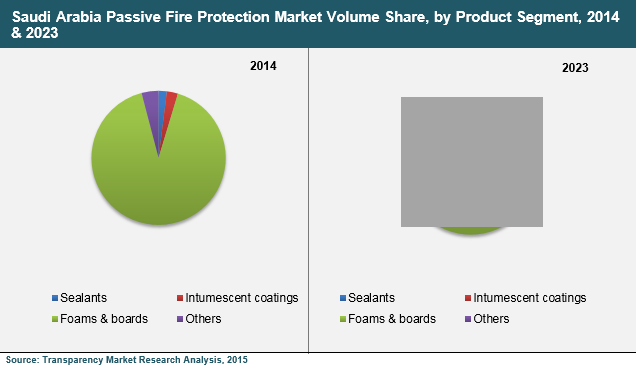 saudi-arabia-passive-fire-protection-materials-market