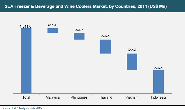 sea-freezer-beverage-wine-coolers-market