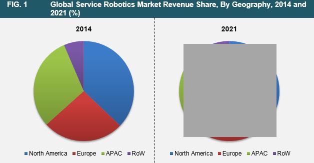service-robotics-market