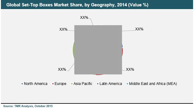 set-top-boxes-market
