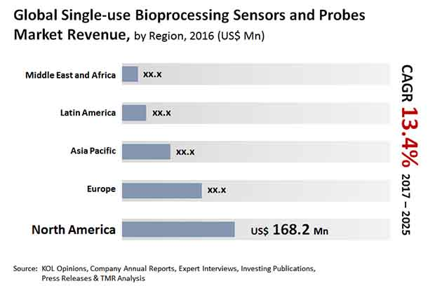 single use bioprocessing sensors probes market