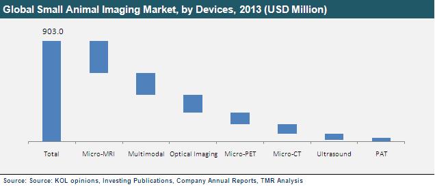 small-animal-imaging-market