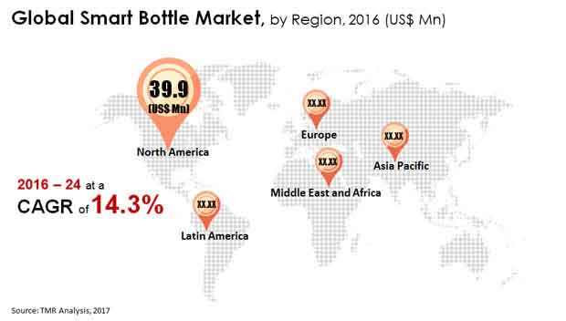 smart bottle market
