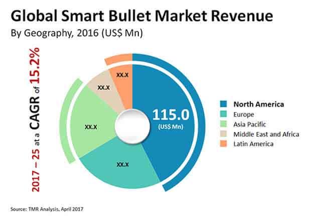 smart bullet market