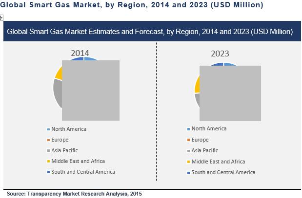smart-gas-market