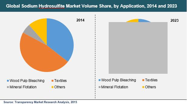 sodium-hydrosulfite-market