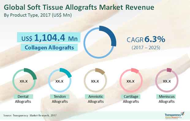 soft tissue allografts market