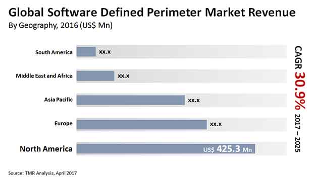 software defined perimeter market