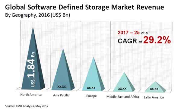 software defined storage market