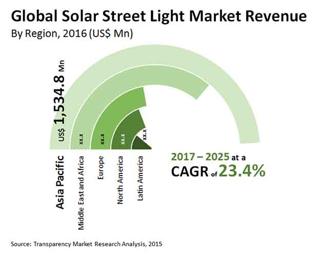 solar street light market