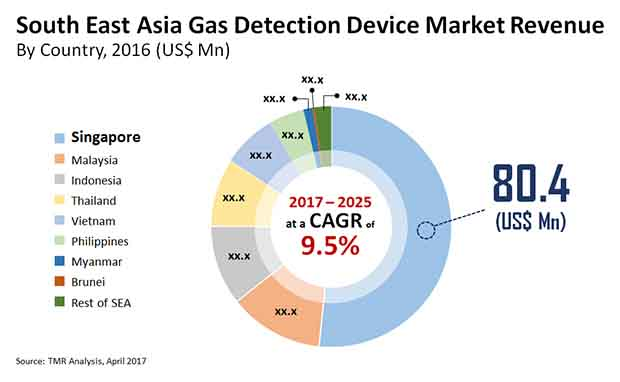 south east asia gas detection device market