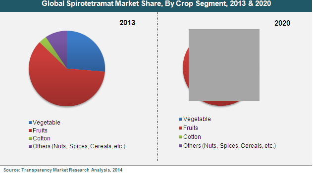 spirotetramat-market