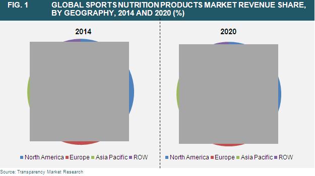 sports-nutrition-market