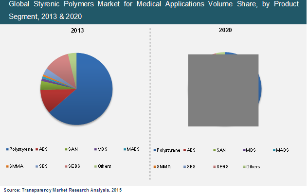 styrenic-polymers-market