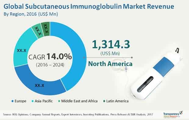subcutaneous immunoglobulin market