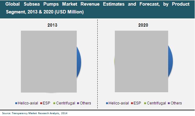 subsea-pumps-market