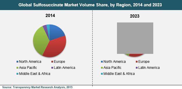 sulfosuccinate-market