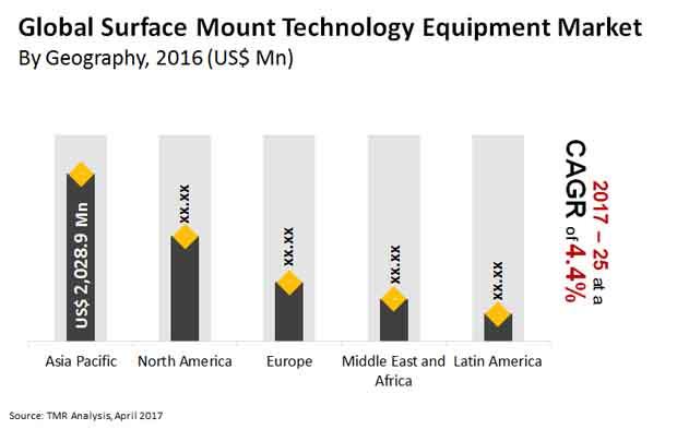 surface mount technology equipment market