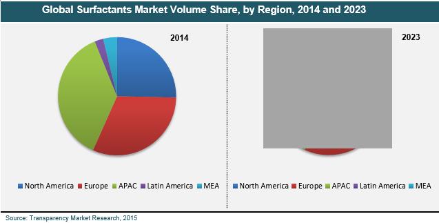 surfactants-market