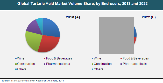 tartaric-acid-market