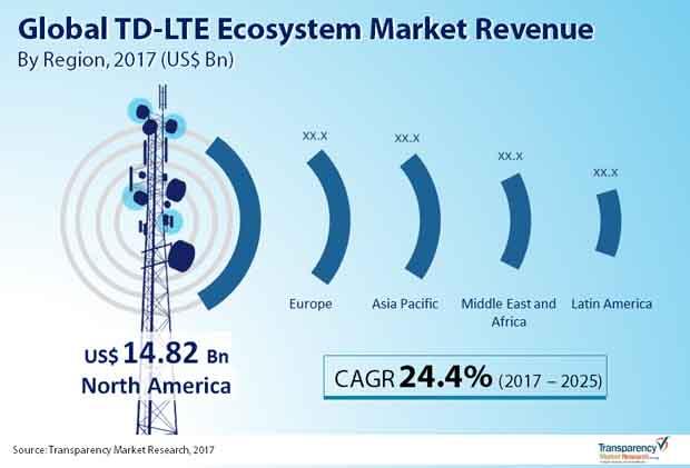 tdlte ecosystem market