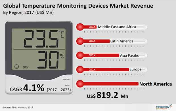 temperature monitoring devices market