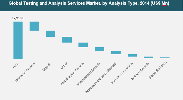 testing-analysis-services-market