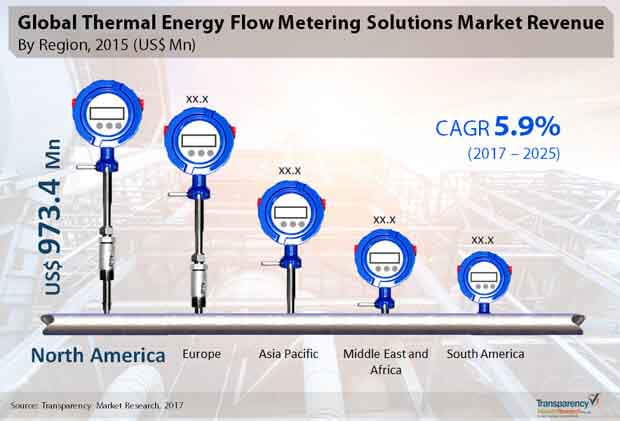 thermal energy flow metering market