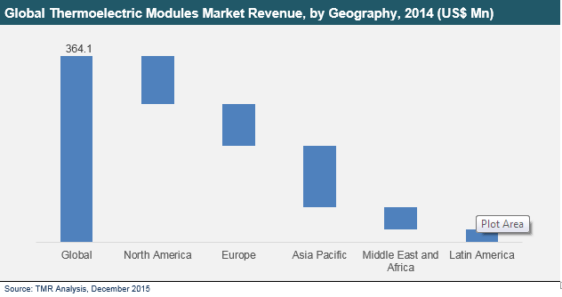 thermoelectric-modules-market