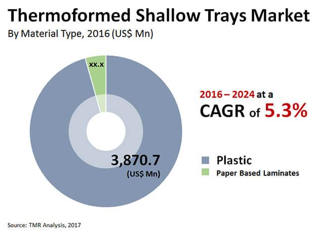 thermoformed shallow trays market