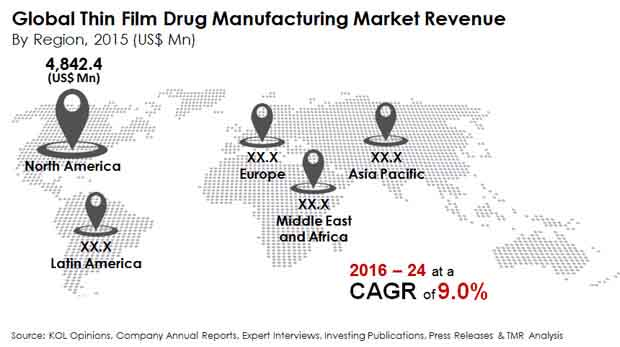 thin film drug manufacturing market