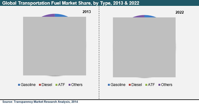 transportation-fuel-market