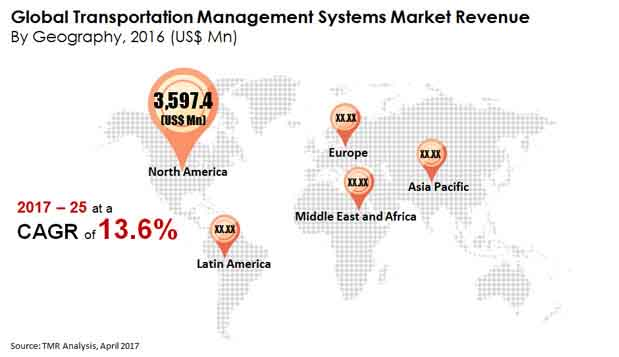 transportation management systems market