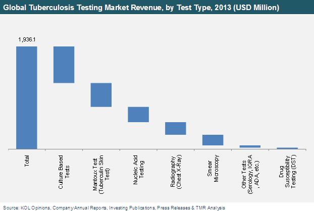 tuberculosis-testing-market