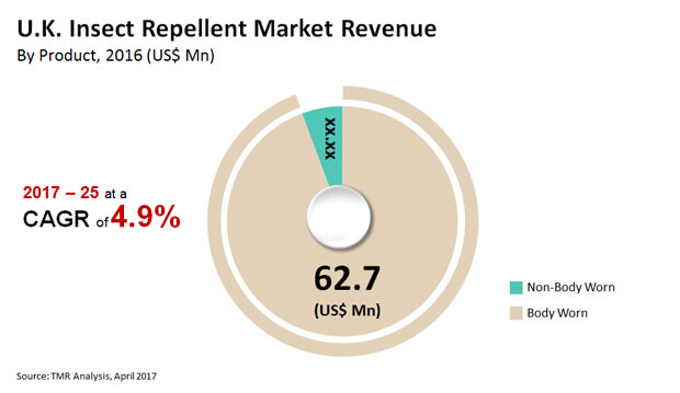 uk insect repellent market