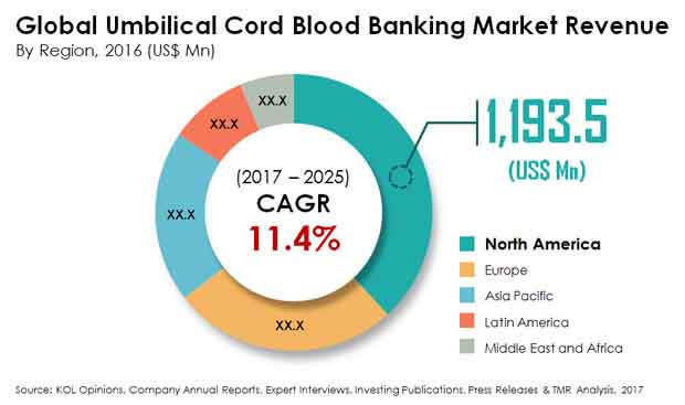 Cord Blood Banking Cost >> Umbilical Cord Blood Banking Market by Storage ...