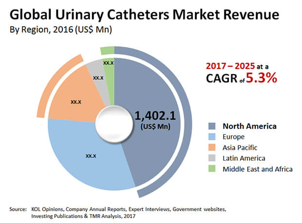 urinary catheters market