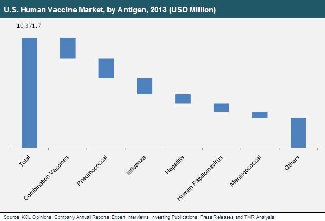 us-vaccine-market