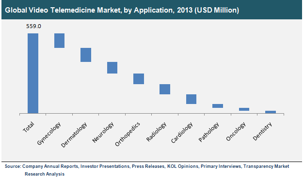 v-telemedicine-market