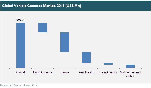 vehicle-cameras-market