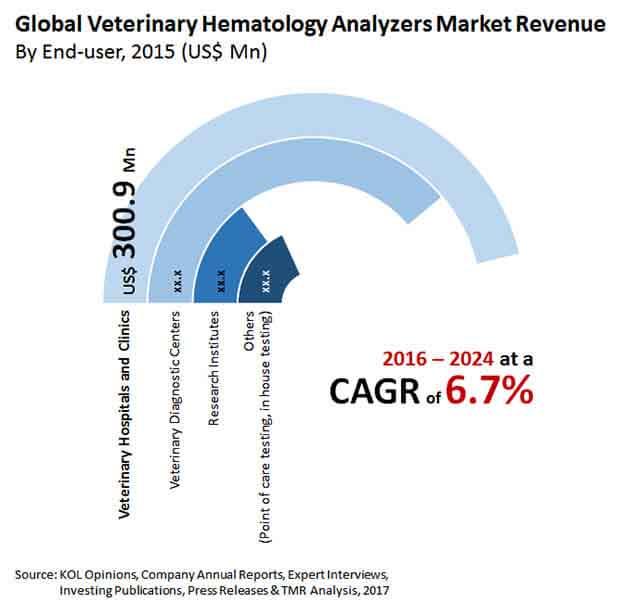 veterinary hematology analyzers market