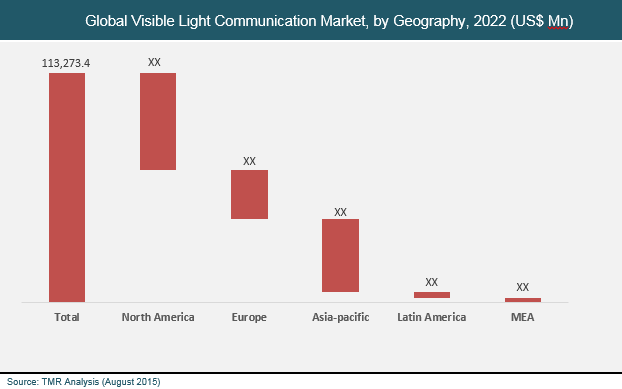 visible-light-communication-market