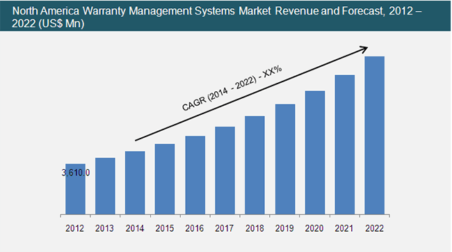 warranty-management-systems-market