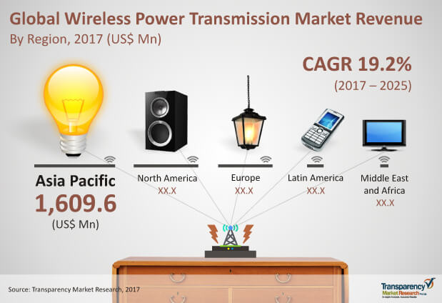 Wireless Power Transmission Market To Touch US$17 15 bn by 2025